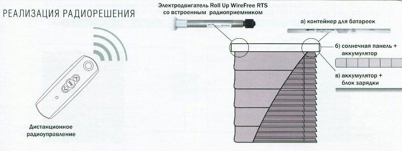 Реализация радиоуправления рулонной шторой с помощью двигателя Roll Up
